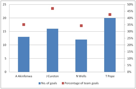 no. of goals and percentage of team goals