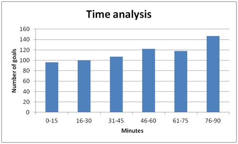 Time analysis