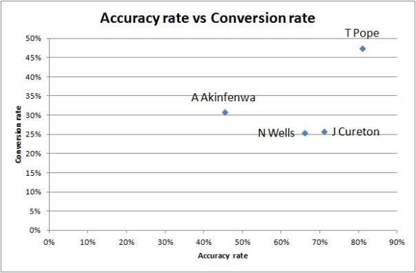 accuracy rate vs conversion rate