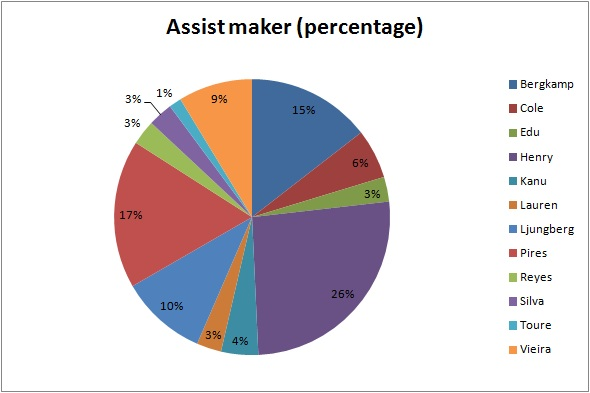 assist maker percentage