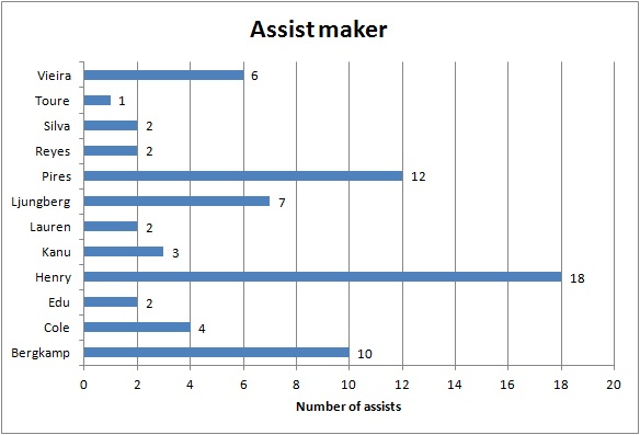 Assist maker
