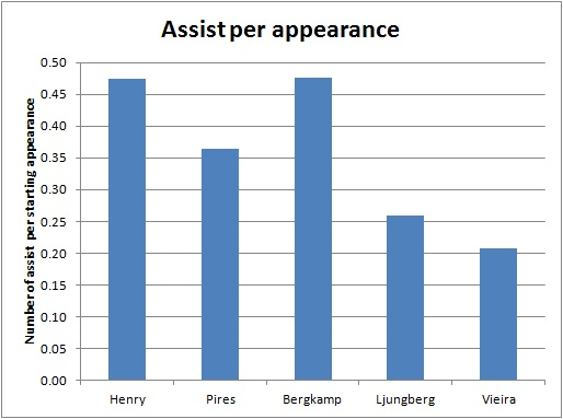 Assist per appearance