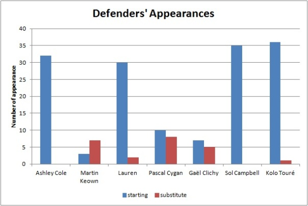 defender appearances