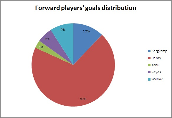 Forward players' goals distribution