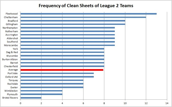 Frequency of Clean Sheets of League 2 Teams