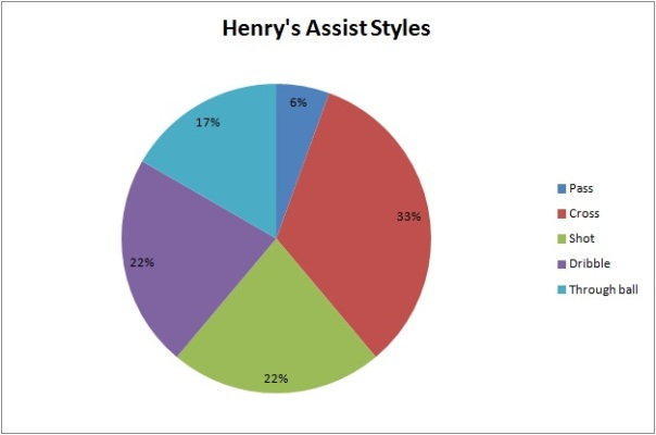 Henry's Assist Styles