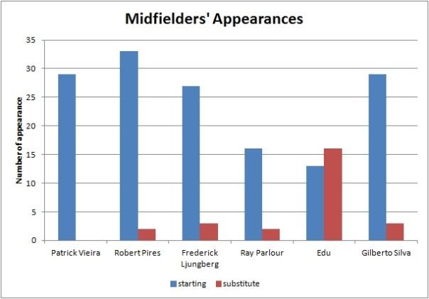 midfielder appearance