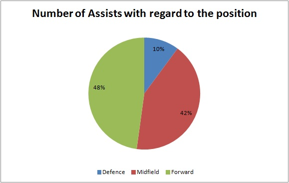 number of assists with regard to the position
