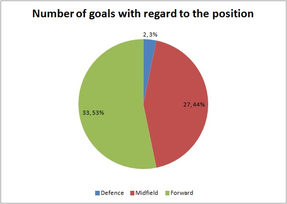 number of goals with regard to the position