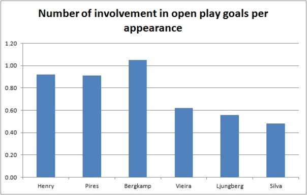 number of involvement in open play goals per appearance