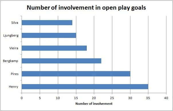 number of involvement in open play goals