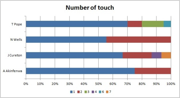 Number of touch