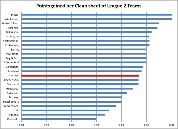 Points gained per Clean sheet of League 2 Teams