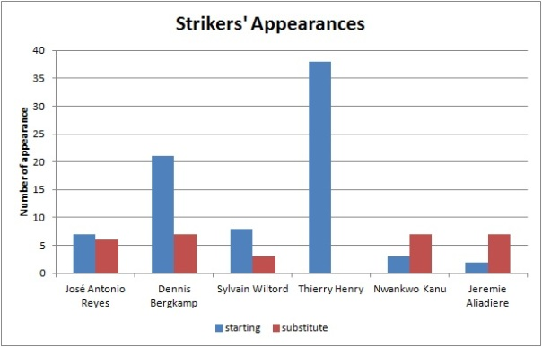 striker appearance