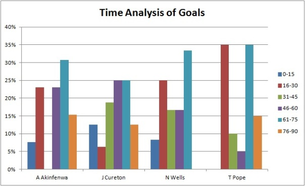 Time analysis of goals