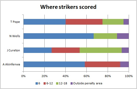 where strikers scored