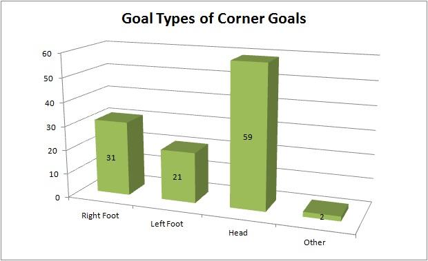 Football Corner Statistics - image 8