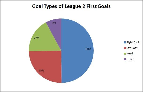 Goal Types Of League 2 First Goals