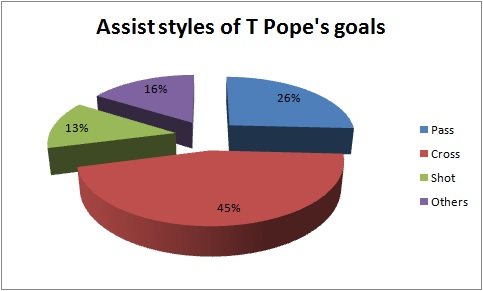 Assist styles of T Pope goals