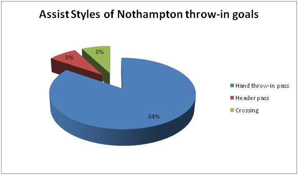 Assist Styles of Nothampton throw-in goals