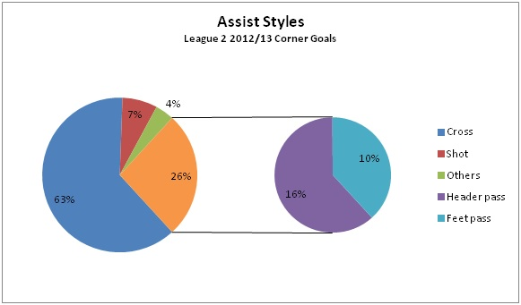 Assist styles