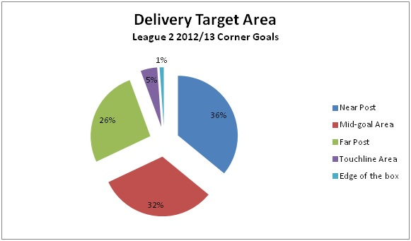 delivery target area