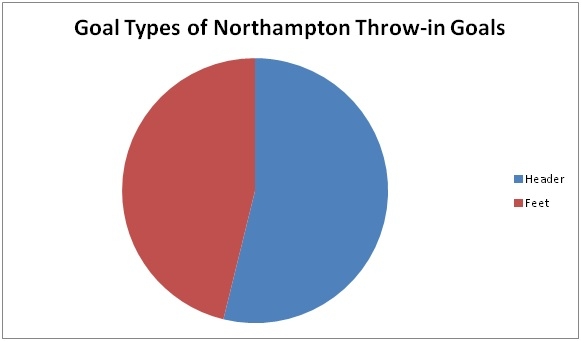 goal type of northampton throw in goals