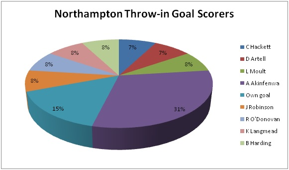 Northampton Throw-in Goal Scorers