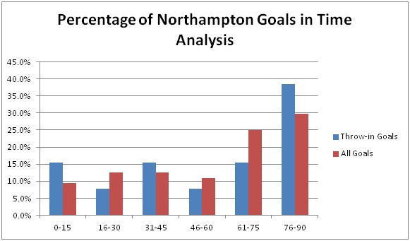 Percentage of Northampton Goals in Time Analysis