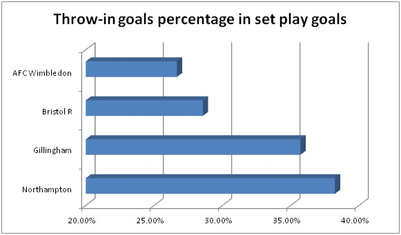 Throw-in goals percentage in set play goals