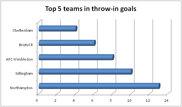 Top 5 teams in throw in goals