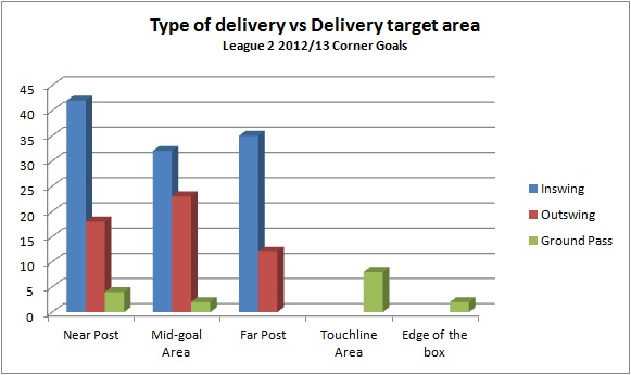 type of delivery vs delivery target area