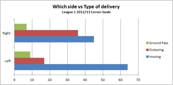 which side vs type of delivery